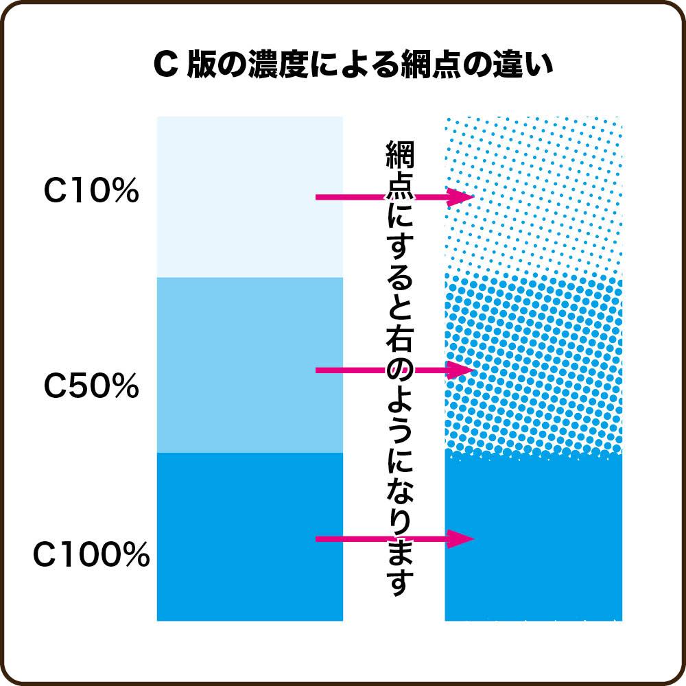 C版の濃度による盲点の違い
