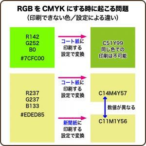 RGBをCMYKにするときに起こる問題(印刷できない色 設定による違い
