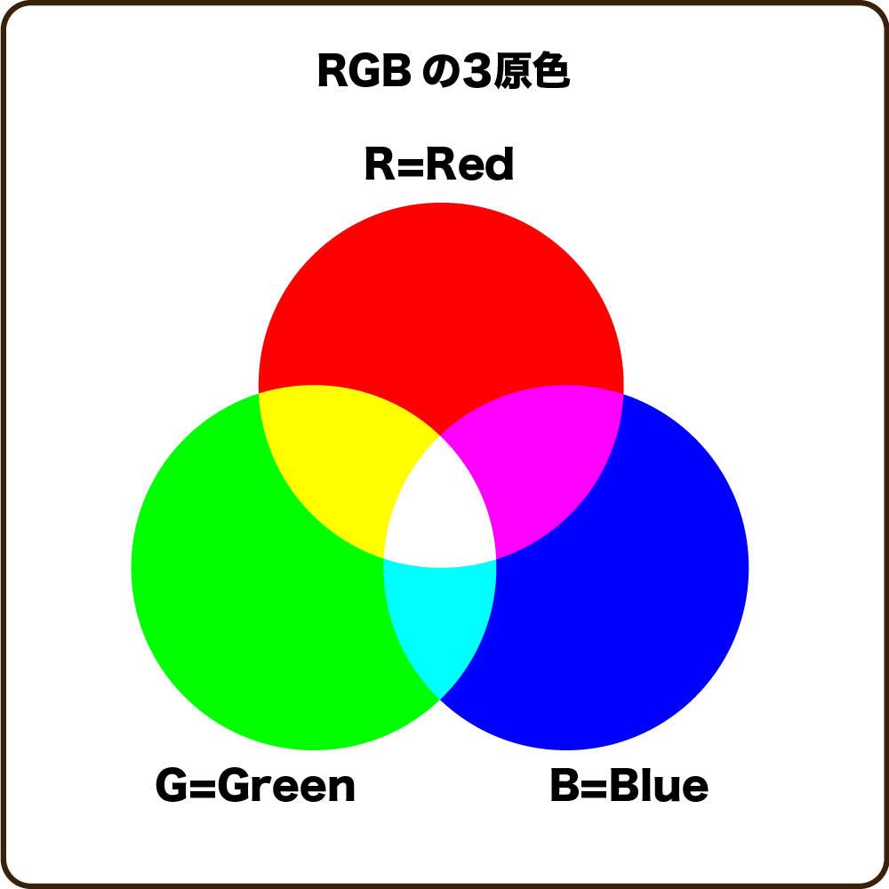 RGBの3原色